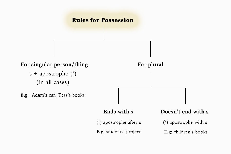 Apostrophe rules for possession