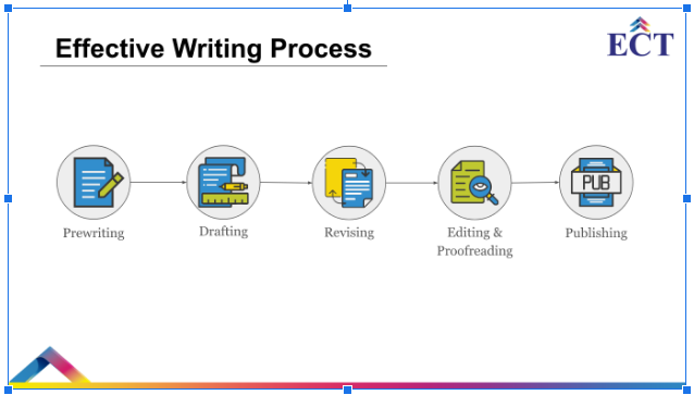 effective writing process