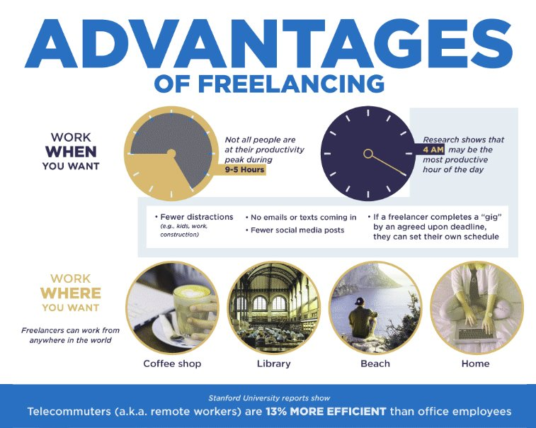 Advantages of Freelancing